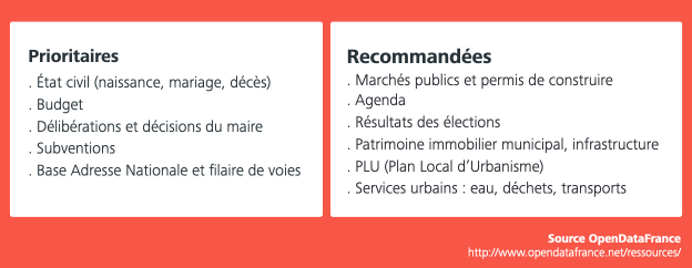 opendata france - donnees prioritaires et recommandees