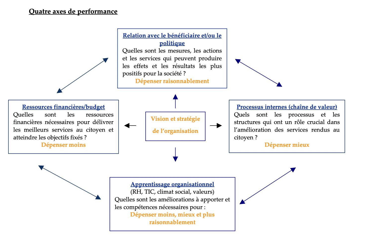 tdb prospectif, performance publique