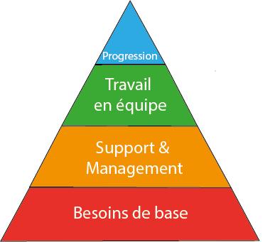 pyramide gallup