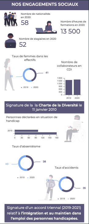 INFOGRAPHIE: Reporting RSE
