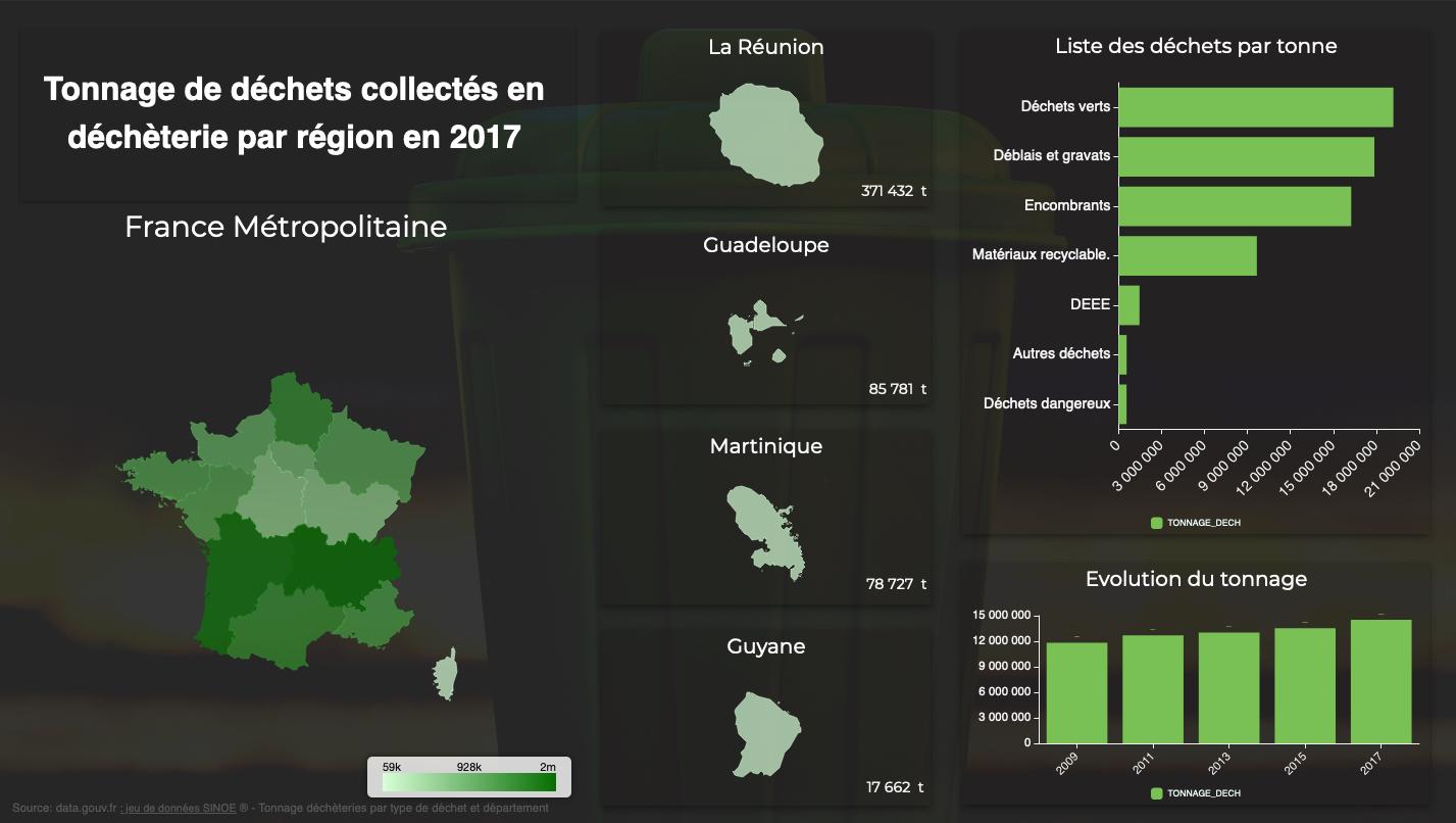 Tonnage de déchets collectés en déchèterie par région en 2017