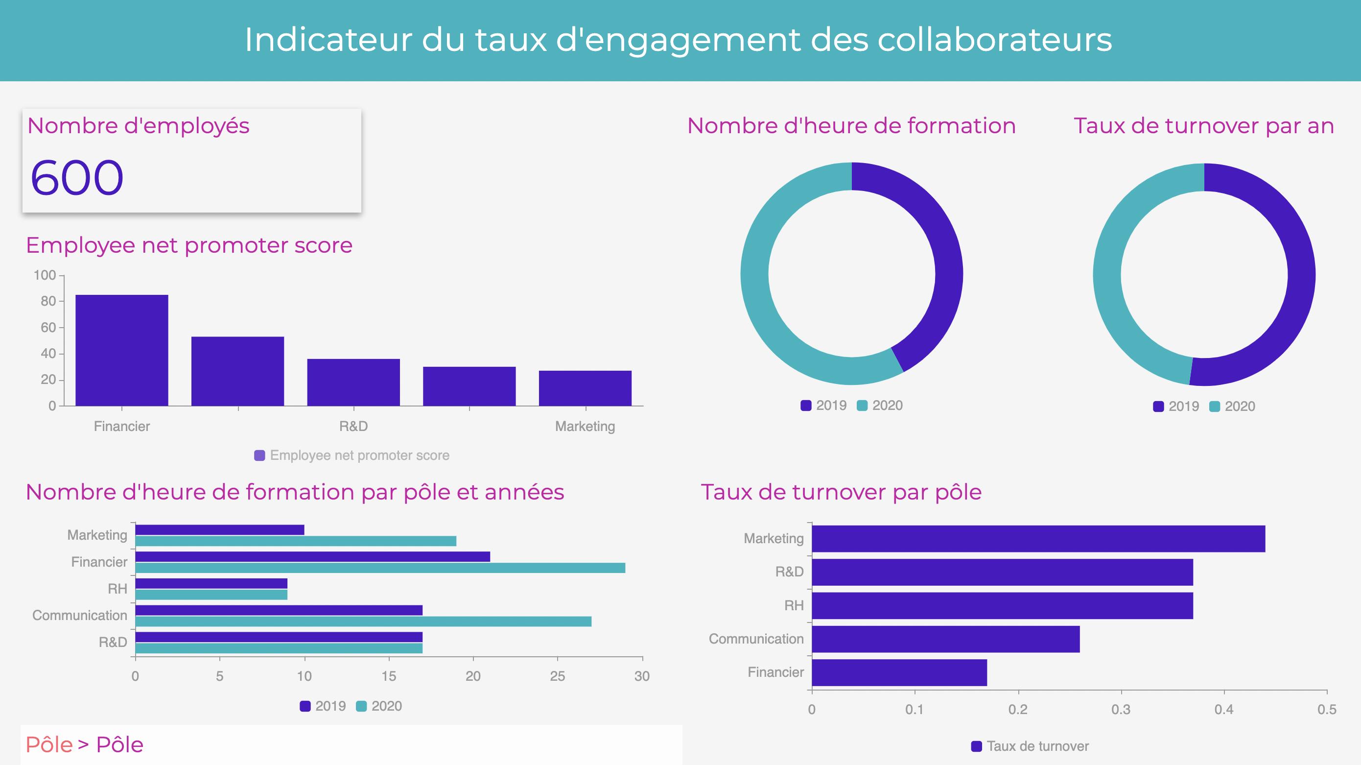 Améliorez l'engagement de vos collaborateurs grâce à vos données RH