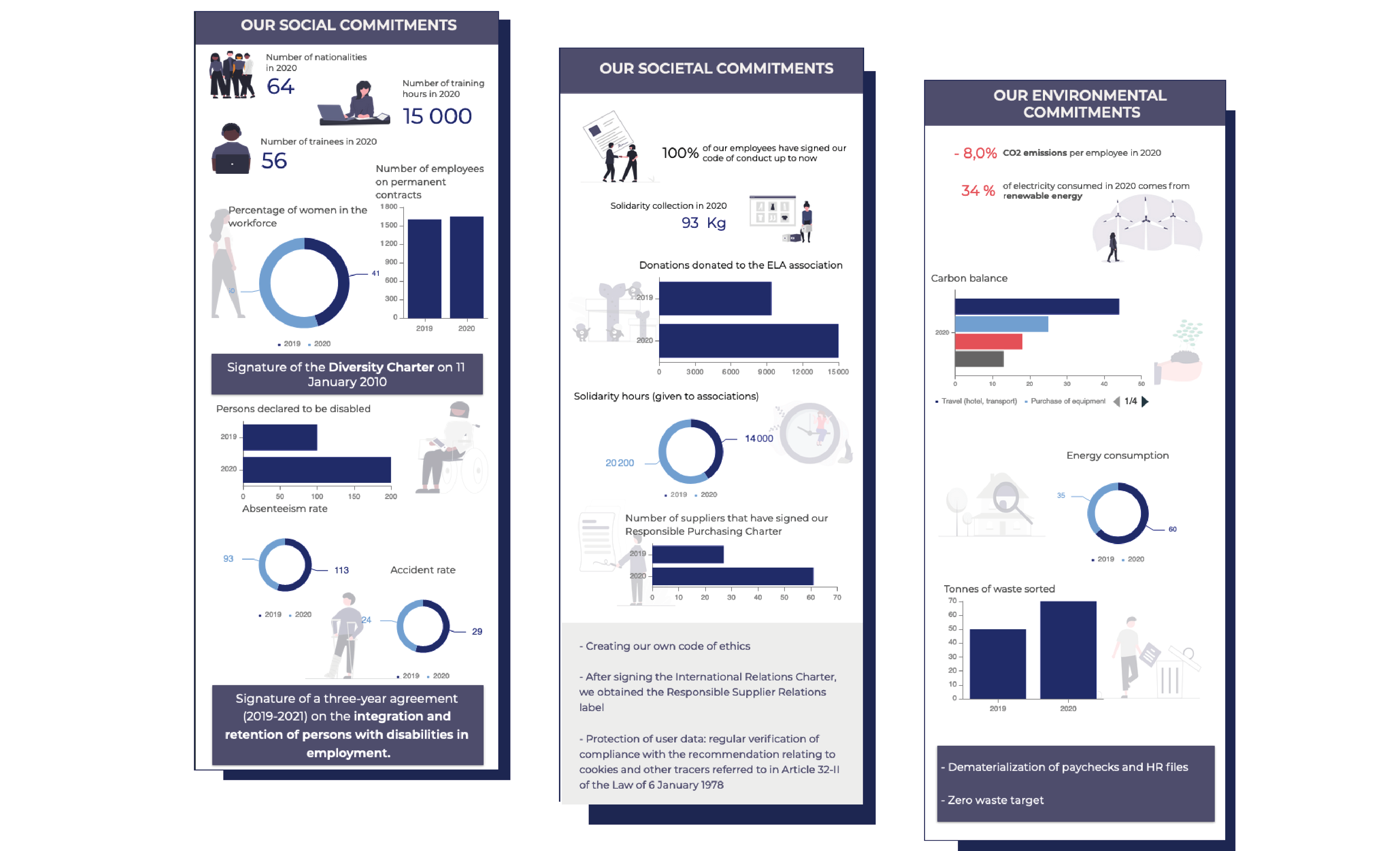 How to build a Corporate Social Responsability report