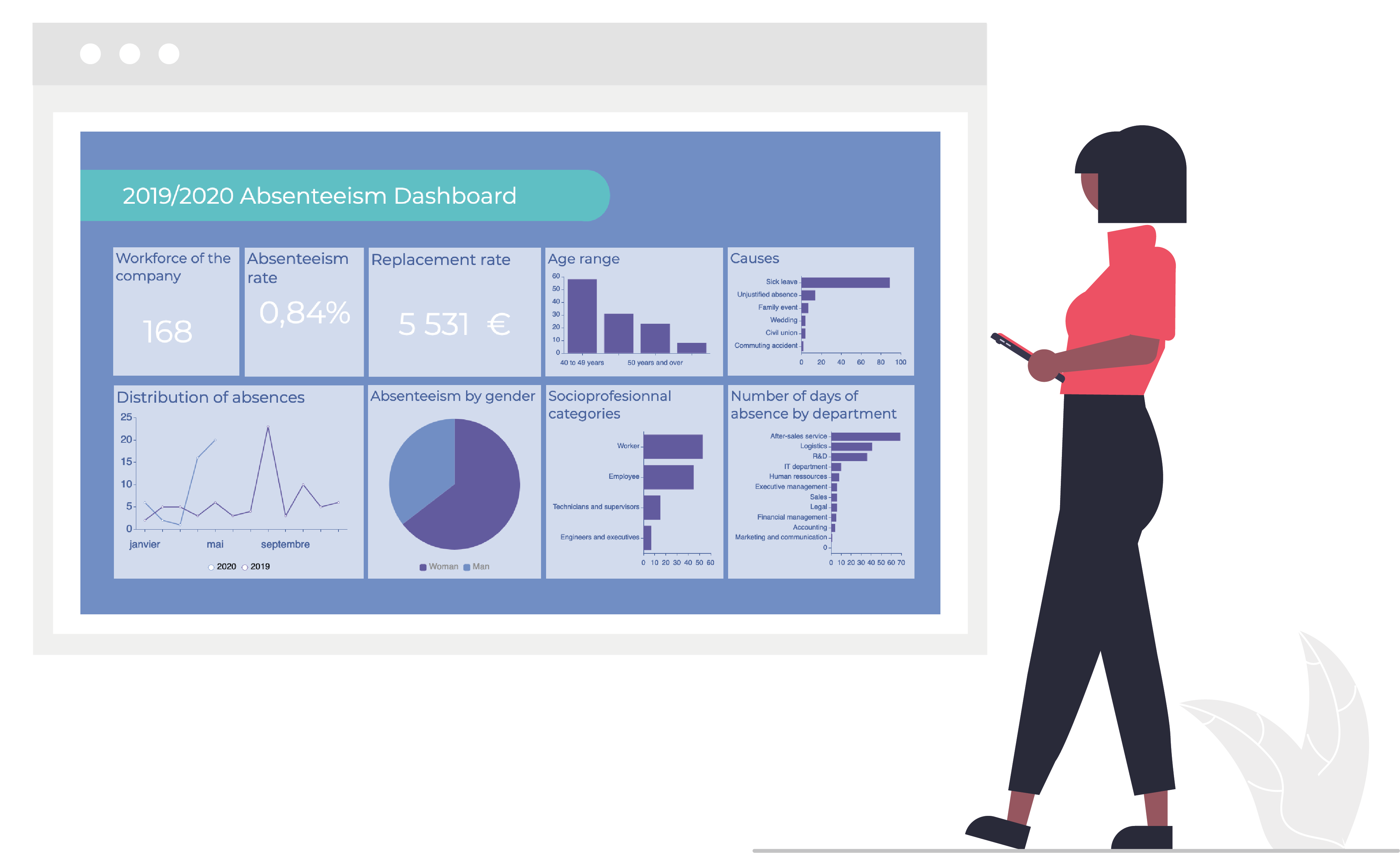 How to make an HR dashboard on absenteeism